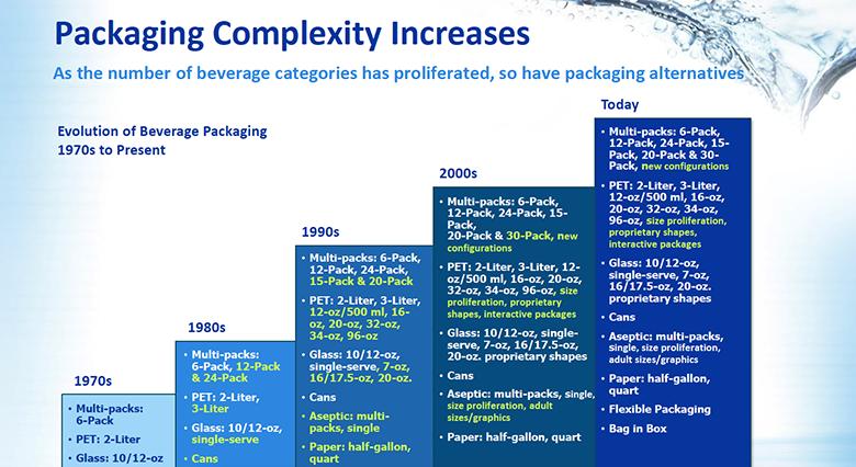 The shifting landscape of beverage preferences & packaging needs